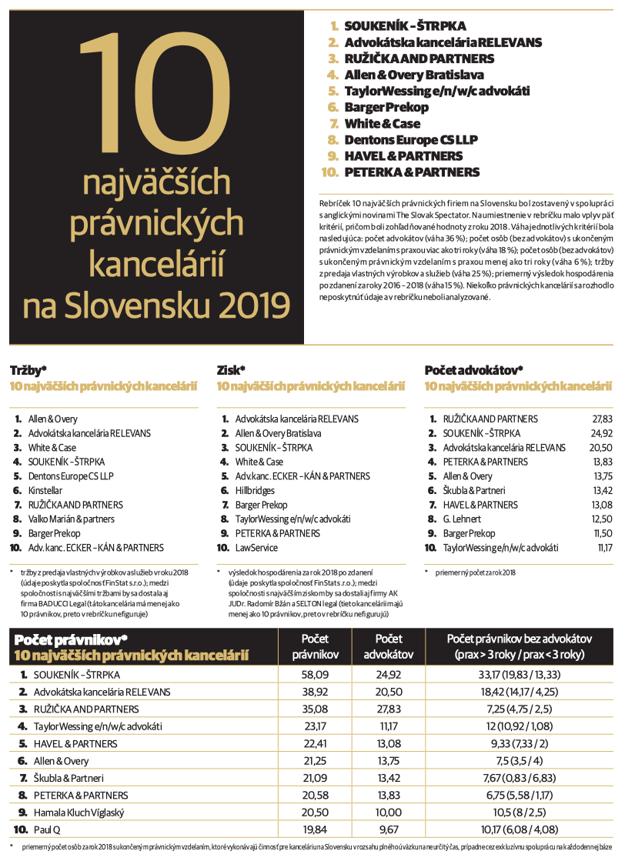 Celkové poradie Právo 2019 (Kliknite - tabuľka sa zväčší)