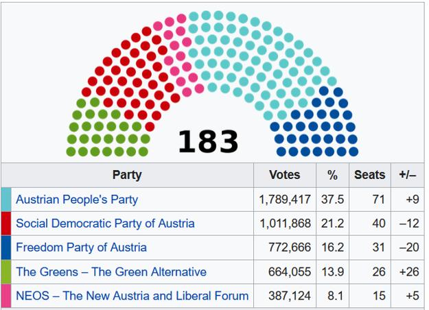 Zloženie rakúskeho parlamentu.