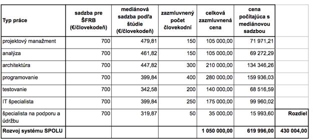 Porovnanie zazmluvnených sadzieb a sadzieb zo štúdie Vysokej školy ekonomickej v Prahe. (bez DPH)