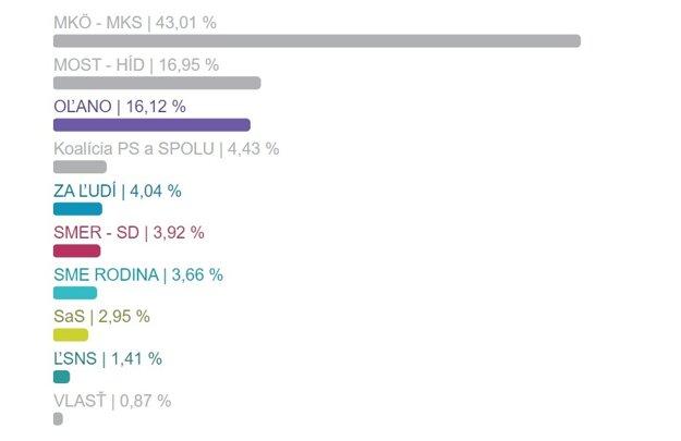 Výsledky volieb v okrese Dunajská Streda