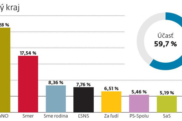 Výsledky volieb v Košickom kraji.