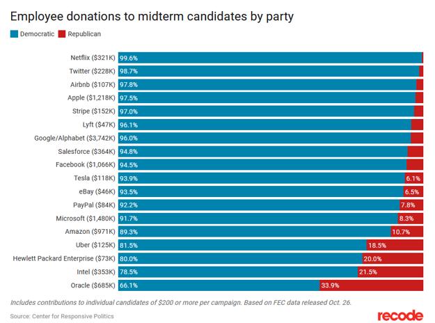 Dary zamestnancov veľkých internetových firiem v USA kandidátom pred voľbami do kongresu v roku 2018.