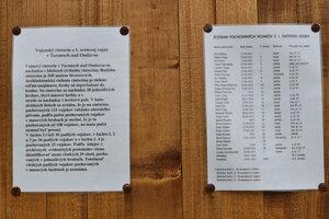 Na cintoríne sú pochovaní vojaci s rakúsko-uhorskou národnosťou.