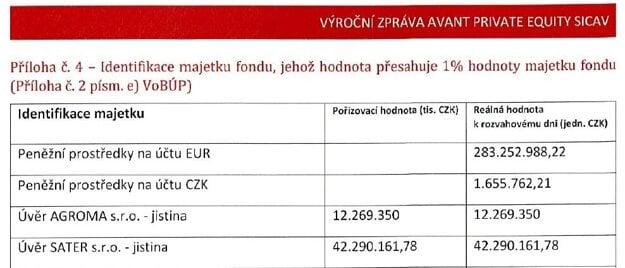 Vo výročnej správe českého fondu Avant PE za rok 2015 si fond účtuje aj úver Agrome.