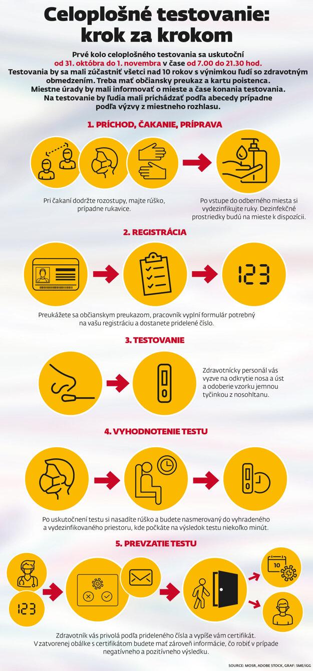 Infografika: Ako prebieha test na Covid-19?