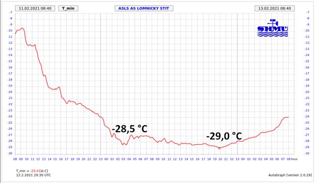 Vývoj teploty vzduchu na stanici Lomnický štít.