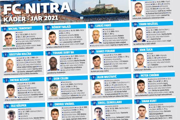Profily futbalistov FC Nitra pred štartom jarnej časti Fortuna ligy.