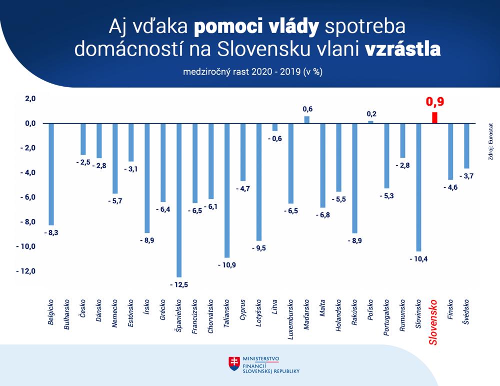 Spotreba domácností európskych krajín v roku 2020 v porovnaní s rokom 2019