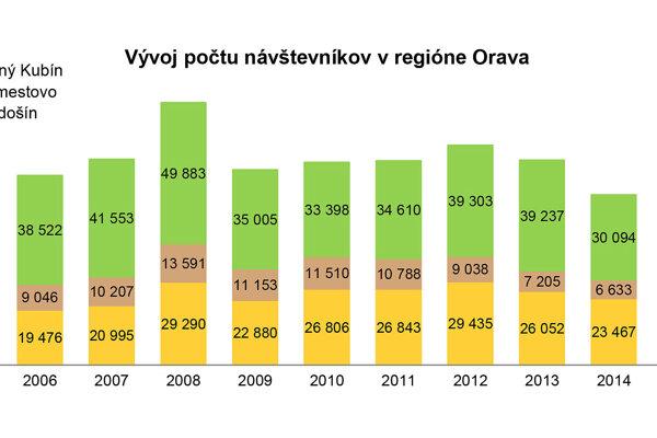 Vývoj počtu návštevníkov na Orave od roku 2005.