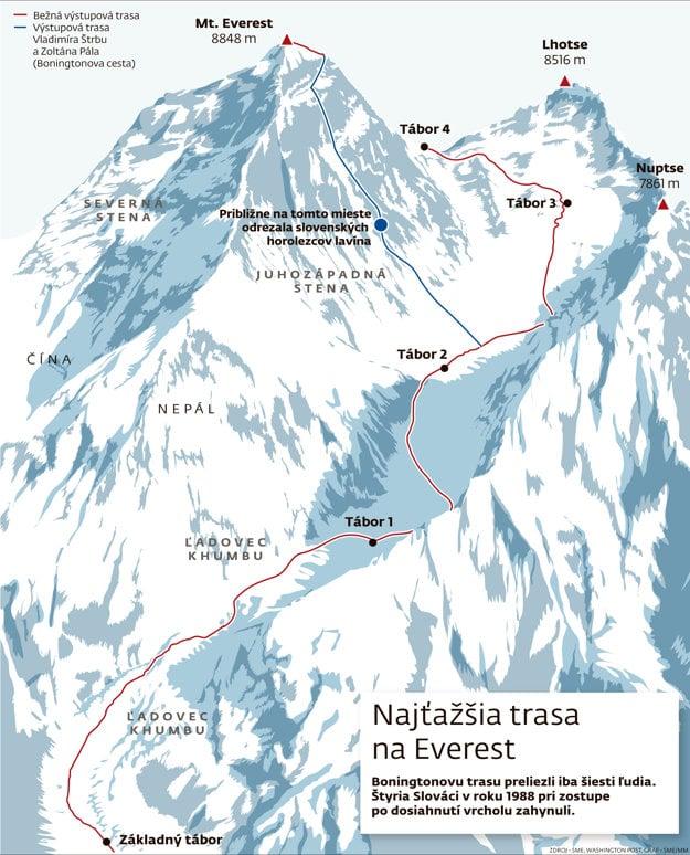 Minulý rok sa o výstup ťažšou trasou pokúšali aj Slováci, odrezala ich lavína.