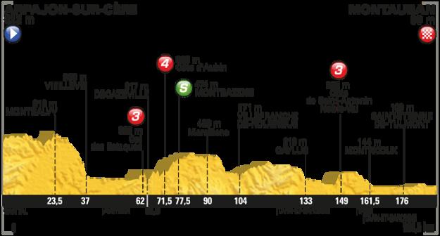 Profil 6. etapy.