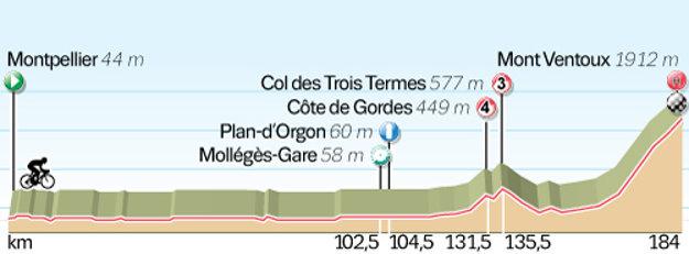 Profil 12. etapy Tour de France 2016.