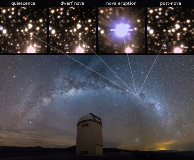 Horný panel: Zábery životného cyklu novy. Spodný panel: Mliečna dráha nad kopulou observatória Las Campanas.