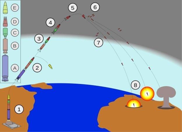 Grafické znázornenie odpalu a letu ICBM Minuteman III.