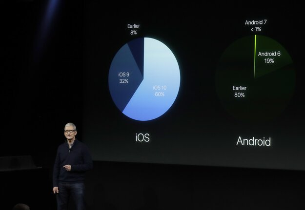 Porovnanie iOS a Android.