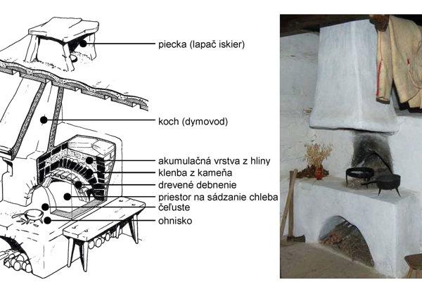 Stavba pece mala v minulosti svoje zákonitosti.