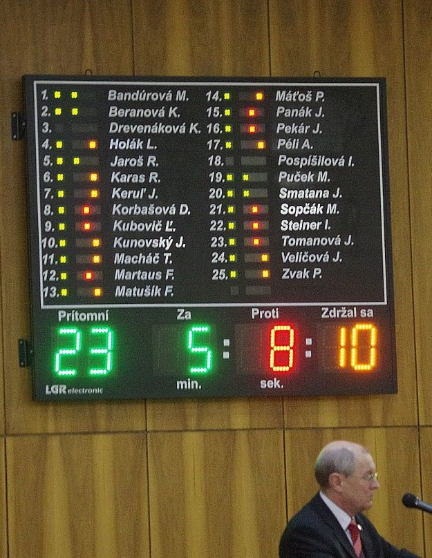 Hlasovanie o druhom pozmeňovacom návrhu. Na fotografii je aj prednosta mestského úradu Anton Martaus, ktorý predkladal návrh rozpočtu.