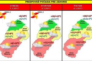Aktuálna predpoveď počasia na Záhorí