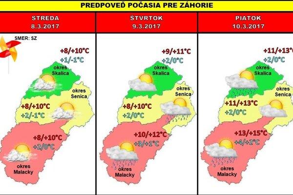 Predpoveď počasia na celý týždeň.