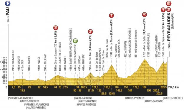 Profil dvanástej etapy Tour de France 2017.