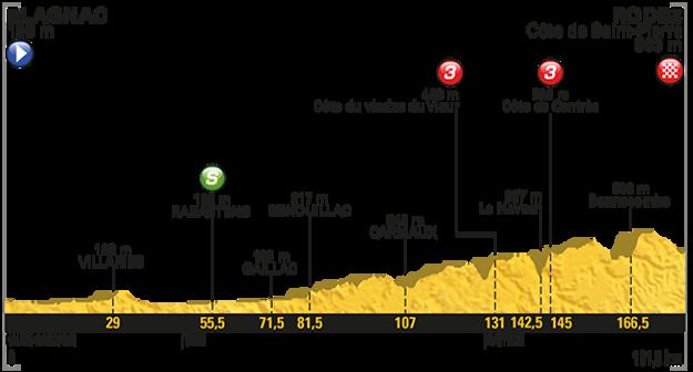 14. etapa (profil).