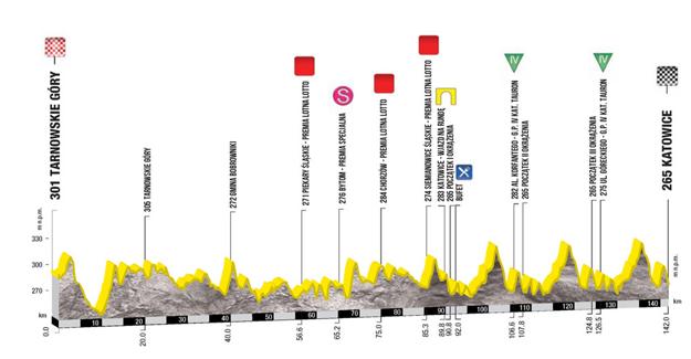 Profil 2. etapy pretekov Okolo Poľska 2017. Kliknite pre zväčšenie.