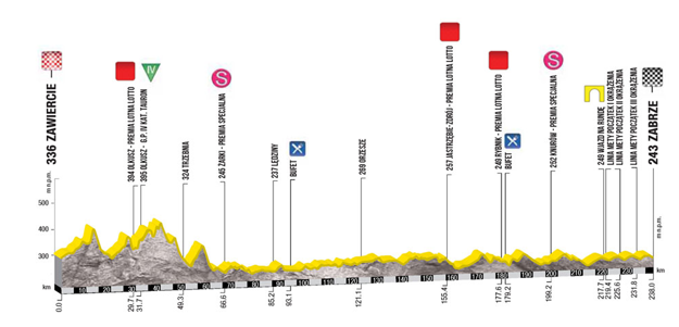 Profil 4. etapy pretekov Okolo Poľska 2017. Kliknite pre zväčšenie.