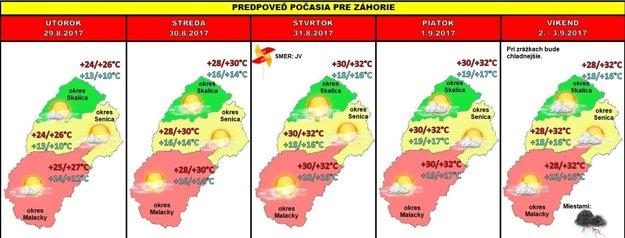 Grafická predpoveď počasia, 35. týždeň.