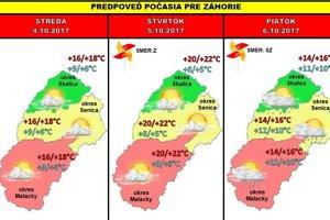 Predpoveď počasia na tento týždeň na Záhorí.