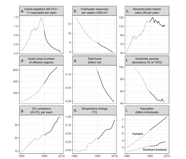 Vývoj environmentálnych problémov, ktoré vedci identifikovali v roku 1992 do roku 2016. Väčšina z ukazovateľov sa neustále zhoršuje.