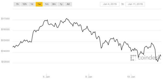 Vývoj hodnoty bitcoinu za posledný týždeň v dolároch.