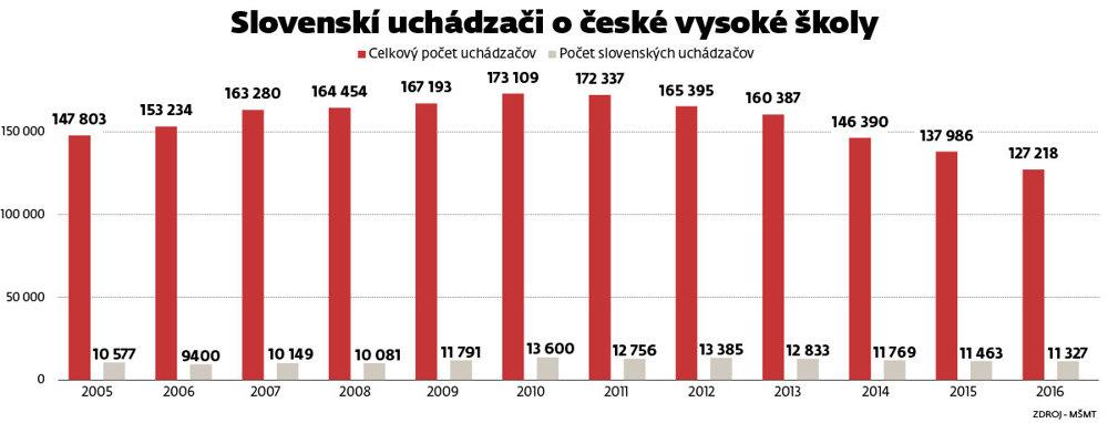 Z grafu vyplýva, že počet všetkých uchádzačov o vysokoškolské štúdium v Českej republike klesá, avšak podiel Slovákov, ktorí chcú študovať v Česku rastie.