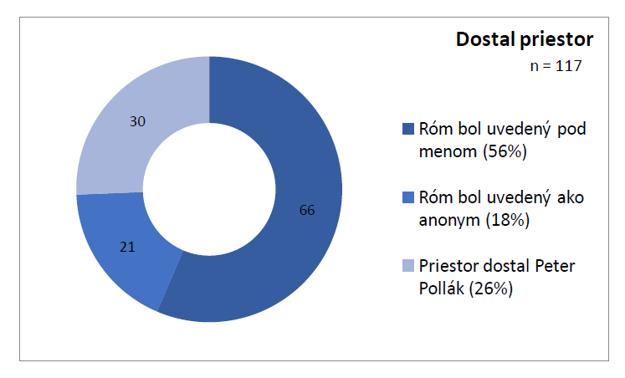 Graf zobrazuje celkový počet mediálnych výstupov (117), v ktorých dostali Rómovia priestor na vyjadrenie.