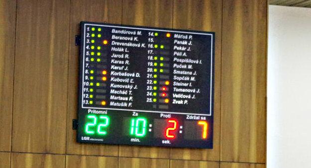 Hlasovanie o návrhu poslankyne Bandúrovej o zaradení ďalšieho bodu programu zasadnutia.