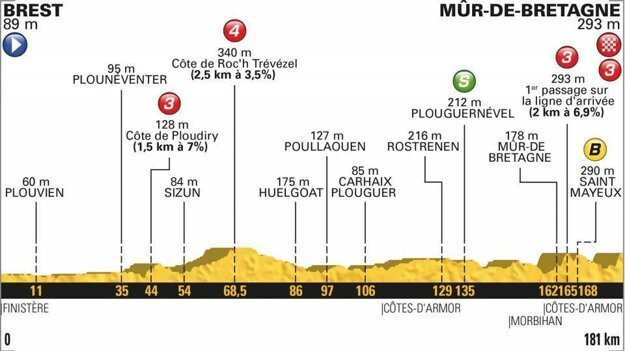 Profil 6. etapy Tour de France 2018.
