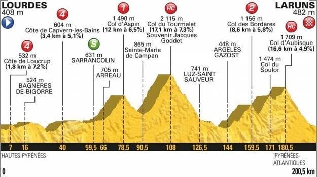 19. etapa na Tour de France 2018 - Trasa, mapa, pamiatky