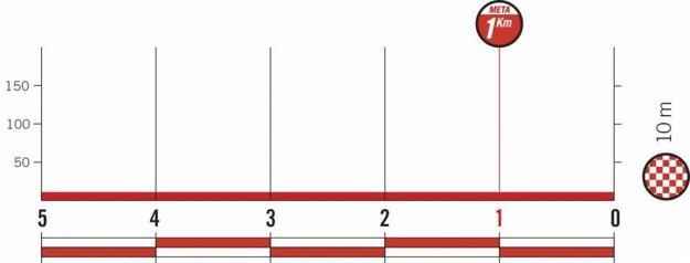 Profil posledných kilometrov 6. etapy pretekov Vuelta 2018.
