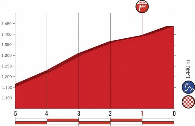 Profil posledných kilometrov 4. etapy pretekov Vuelta 2018.