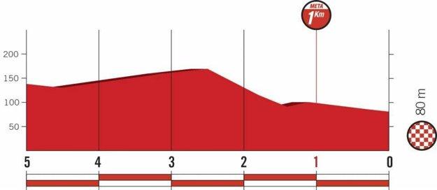 Profil posledných kilometrov 12. etapy pretekov Vuelta 2018.