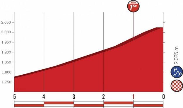 Profil posledných kilometrov 19. etapy pretekov Vuelta 2018. (zdroj: lavuelta.es)