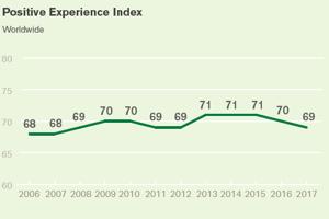 Graf vývoja denných pozitívnych skúseností na celom svete od roku 2006. Skóre sa udáva od nula do sto, pričom čím vyššie je skóre, tým viac zažívali ľudia pozitívnych emócií.