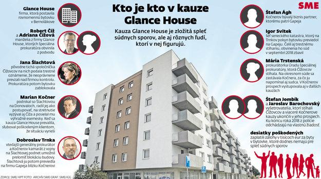Kto je kto v kauze Glance House.
