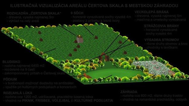 Ilustračná vizualizácia záhrady.