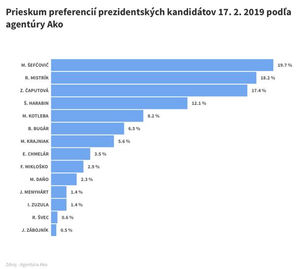 Prieskum preferencií prezidentských kandidátov 17/02 - Ako