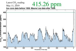 Ľudstvo ani jeho priamy predkovia nezažili koncentráciu CO2 v hodnote 415 ppm.