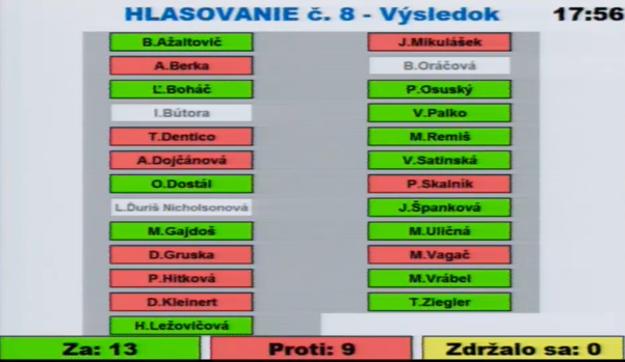Hlasovanie staromestských poslancov o odmietnutí dokumentov, potrebných na schválenie parkovacej politiky.