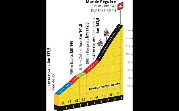 15. etapa Tour de France 2019 - výstup na Mur de Péguère