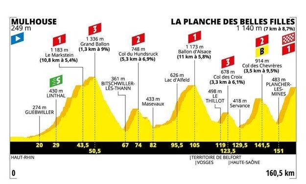 6. etapa na Tour de France 2019 - Trasa, mapa, pamiatky