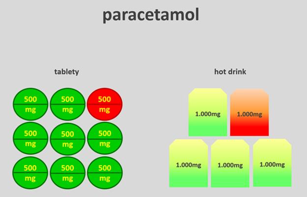 Obr. 1: Porovnanie množstva paracetamolu v tabletách a horúcich nápojoch. Maximálna denná dávka paracetamolu je 4000 mg (tzn. 8 tabliet v sile á 1 tableta = 500 mg paracetamolu alebo 4 nápoje v sile á 1 vrecúško = 1000 mg paracetamolu), teda dospelý človek s hmotnosťou približne 70 kg môže užiť za 24 hodín spolu maximálne 4 g paracetamolu. Pacient musí byť opatrný v prípade, ak kombinuje viaceré lieky, ktoré obsahujú paracetamol.