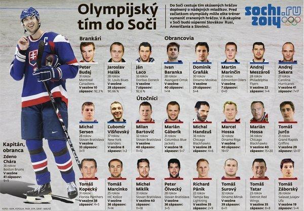 Nominácia hokejistov